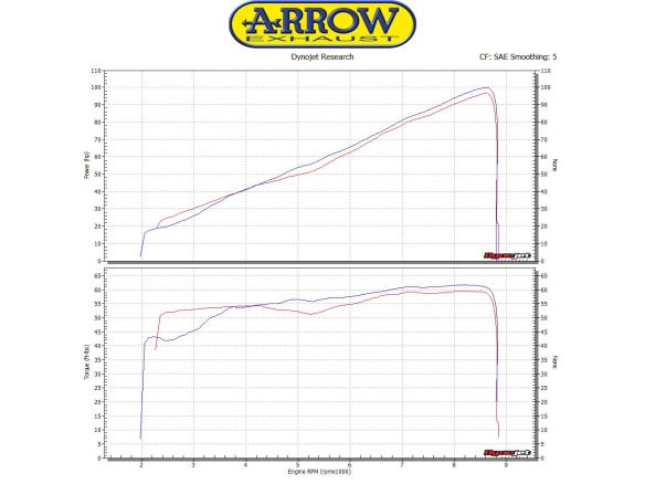 TERMINALE JET RACE ARROW ACCIAIO DARK YAMAHA XSR 900 2016-2018