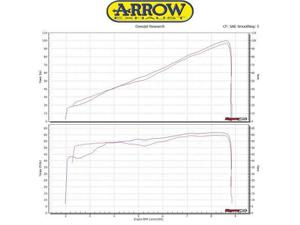 TERMINALE JET RACE ARROW TITANIO YAMAHA XSR 900 2016-2018