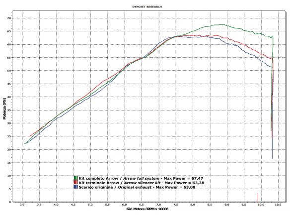 TERMINALE MAXI RACE TECH ARROW ALLUMINIO KAWASAKI VERSYS 650 2007-2014