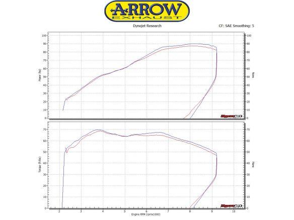 TERMINALE MAXI RACE TECH ARROW ALLUMINIO SUZUKI V-STROM 1000 2017-2018