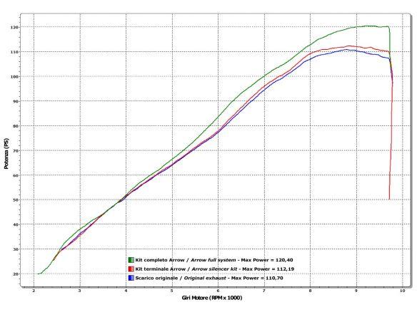 TERMINALE RACE TECH ARROW ALLUMINIO DARK CARBONIO KAWASAKI VERSYS 1000 2012-2014