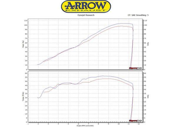 TERMINALE RACE TECH ARROW ALLUMINIO DARK CARBONIO SUZUKI GSX-S 750 2017-2018