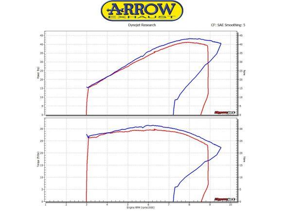 TERMINALE RACE TECH ARROW ALLUMINIO DARK CARBONIO HONDA CB 500 F 2016-2018