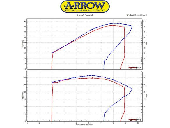 TERMINALE RACE TECH ARROW ALLUMINIO DARK CARBONIO HONDA CB 500 X 2015-2016