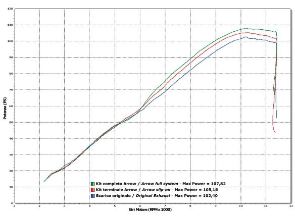 TERMINALE RACE TECH ARROW ALLUMINIO DARK CARBONIO SUZUKI GSR 750 2011-2016