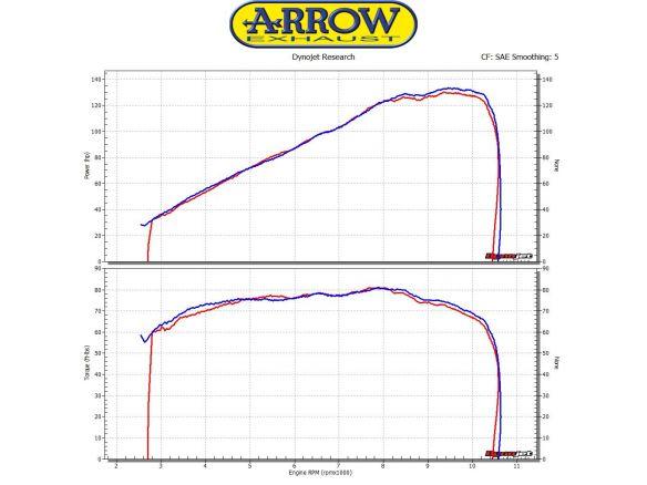 TERMINALE RACE TECH ARROW ALLUMINIO DARK DUCATI MONSTER 1200 R 2016-2018