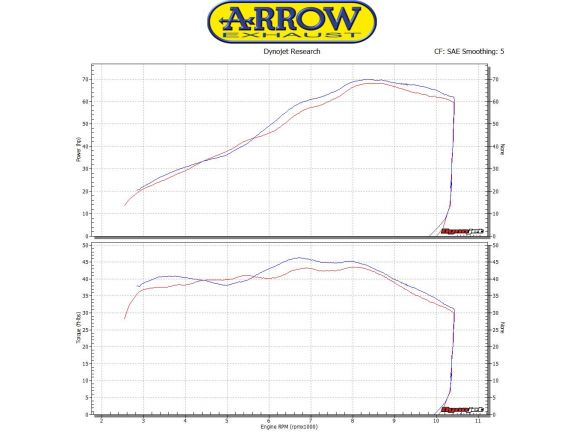 TERMINALE RACE TECH ARROW ALLUMINIO DARK CARBONIO SUZUKI SV 650 2016-2018