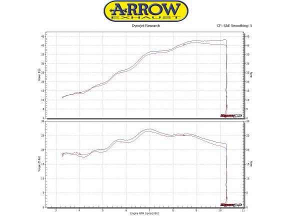 SILENCER THUNDER ARROW ALUMINUM DARK INOX KTM RC 390 2017-2018
